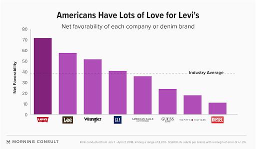 Customer Experience Brands